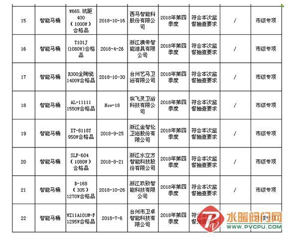 台州质量技术监督局抽查22批次智能马桶产品   合格率为95修补机.5%修补机